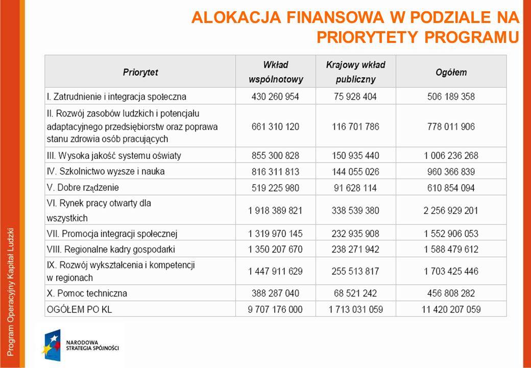 ALOKACJA FINANSOWA W PODZIALE NA PRIORYTETY PROGRAMU
