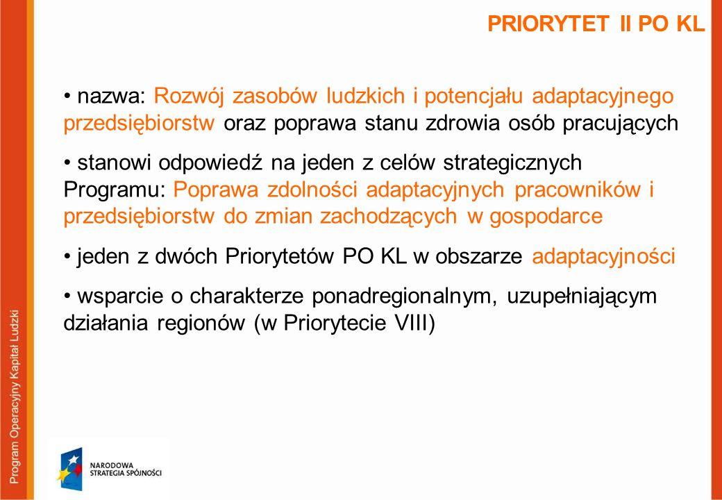 PRIORYTET II PO KL nazwa: Rozwój zasobów ludzkich i potencjału adaptacyjnego przedsiębiorstw oraz poprawa stanu zdrowia osób pracujących stanowi odpowiedź na jeden z celów strategicznych Programu: Poprawa zdolności adaptacyjnych pracowników i przedsiębiorstw do zmian zachodzących w gospodarce jeden z dwóch Priorytetów PO KL w obszarze adaptacyjności wsparcie o charakterze ponadregionalnym, uzupełniającym działania regionów (w Priorytecie VIII)