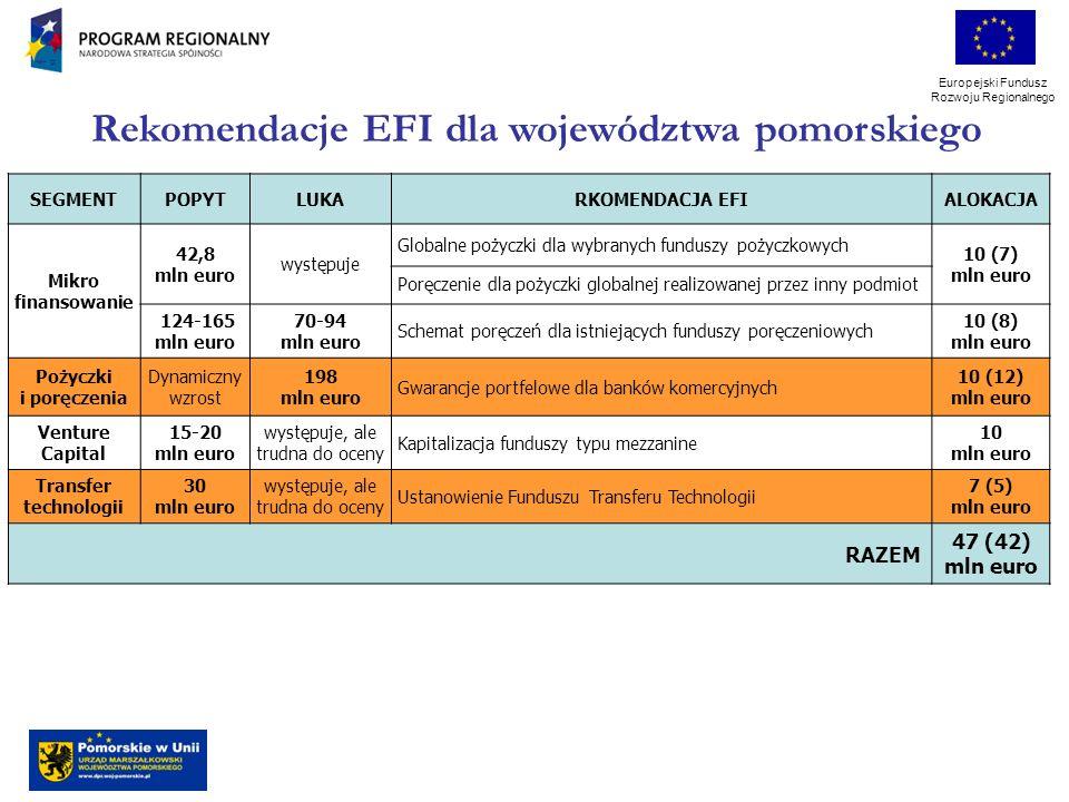 Europejski Fundusz Rozwoju Regionalnego SEGMENTPOPYTLUKARKOMENDACJA EFIALOKACJA Mikro finansowanie 42,8 mln euro występuje Globalne pożyczki dla wybranych funduszy pożyczkowych 10 (7) mln euro Poręczenie dla pożyczki globalnej realizowanej przez inny podmiot 124-165 mln euro 70-94 mln euro Schemat poręczeń dla istniejących funduszy poręczeniowych 10 (8) mln euro Pożyczki i poręczenia Dynamiczny wzrost 198 mln euro Gwarancje portfelowe dla banków komercyjnych 10 (12) mln euro Venture Capital 15-20 mln euro występuje, ale trudna do oceny Kapitalizacja funduszy typu mezzanine 10 mln euro Transfer technologii 30 mln euro występuje, ale trudna do oceny Ustanowienie Funduszu Transferu Technologii 7 (5) mln euro RAZEM 47 (42) mln euro Rekomendacje EFI dla województwa pomorskiego