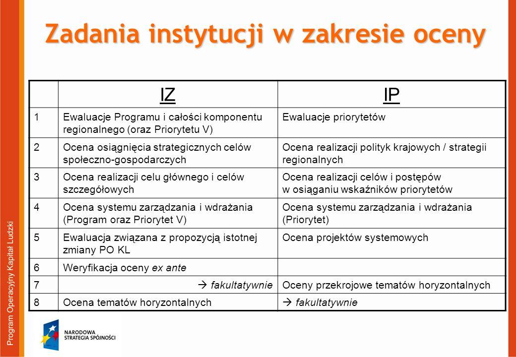 Zadania instytucji w zakresie oceny IZIP 1Ewaluacje Programu i całości komponentu regionalnego (oraz Priorytetu V) Ewaluacje priorytetów 2Ocena osiągn