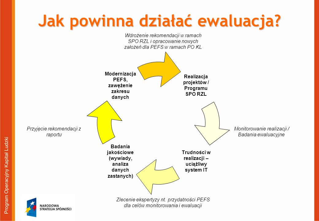 Jak powinna działać ewaluacja? Monitorowanie realizacji / Badania ewaluacyjne Przyjęcie rekomendacji z raportu Zlecenie ekspertyzy nt. przydatności PE