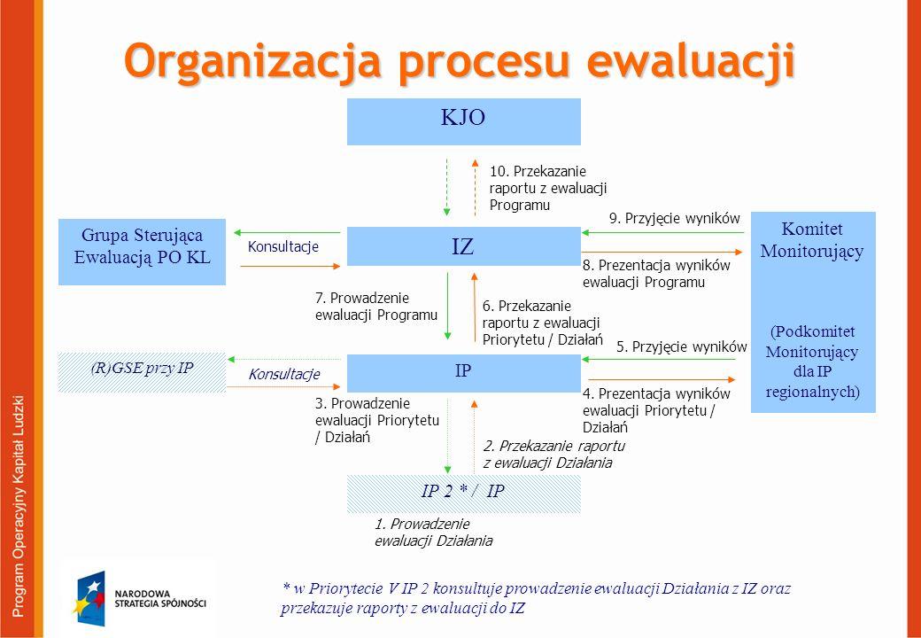 Organizacja procesu ewaluacji IP 2 * / IP IP IZ 2. Przekazanie raportu z ewaluacji Działania 6. Przekazanie raportu z ewaluacji Priorytetu / Działań 4