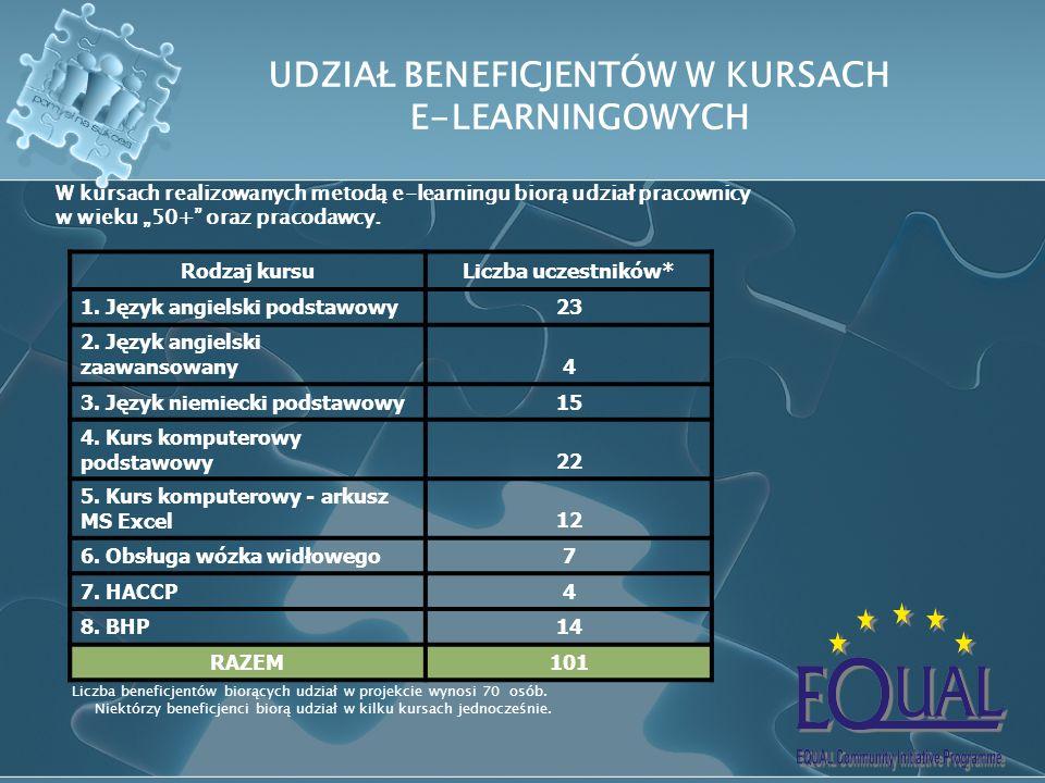 UDZIAŁ BENEFICJENTÓW W KURSACH E-LEARNINGOWYCH Rodzaj kursuLiczba uczestników* 1. Język angielski podstawowy23 2. Język angielski zaawansowany4 3. Jęz