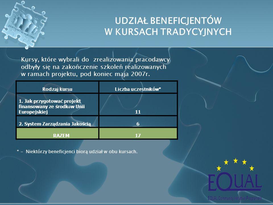 Rodzaj kursuLiczba uczestników* 1. Jak przygotować projekt finansowany ze środk ó w Unii Europejskiej11 2. System Zarządzania Jakością6 RAZEM17 UDZIAŁ