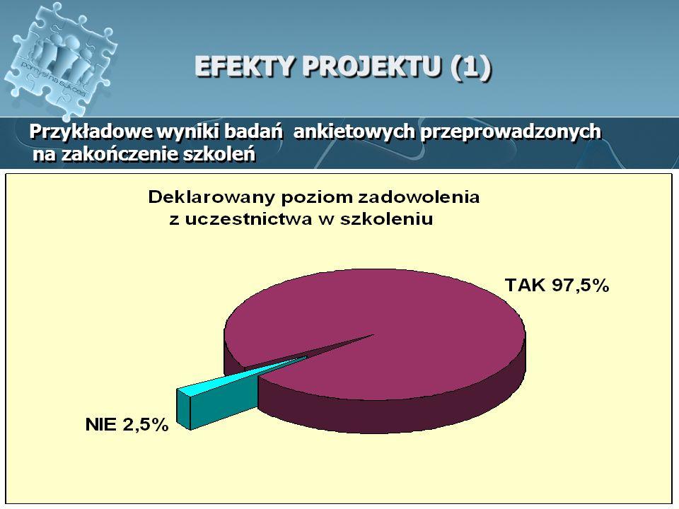 EFEKTY PROJEKTU (1) Przykładowe wyniki badań ankietowych przeprowadzonych na zakończenie szkoleń