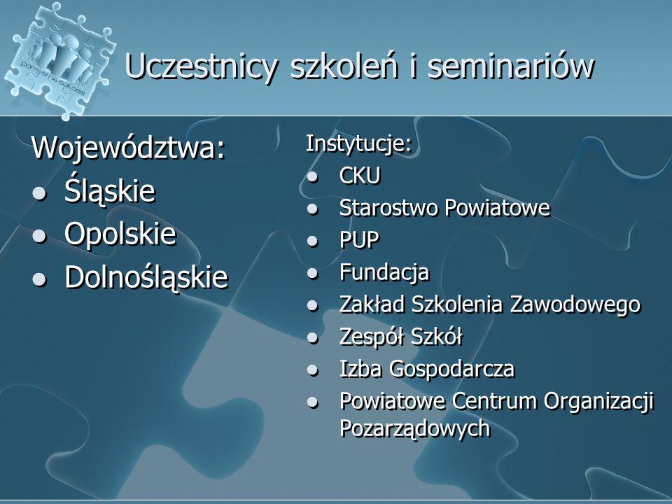 Uczestnicy szkoleń i seminariów Województwa: Śląskie Opolskie Dolnośląskie Województwa: Śląskie Opolskie Dolnośląskie Instytucje: CKU Starostwo Powiat
