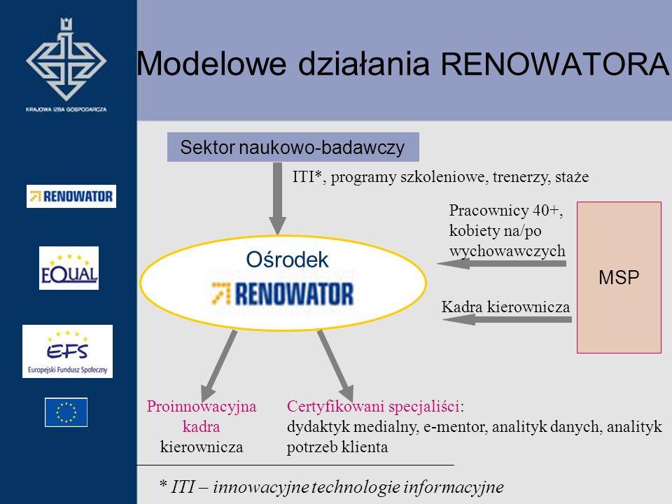 Modelowe działania RENOWATORA Sektor naukowo-badawczy Ośrodek ITI*, programy szkoleniowe, trenerzy, staże * ITI – innowacyjne technologie informacyjne