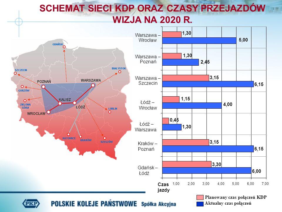 SCHEMAT SIECI KDP ORAZ CZASY PRZEJAZDÓW WIZJA NA 2020 R.
