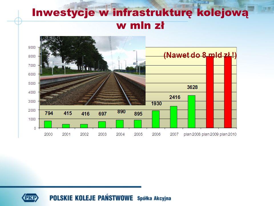 Inwestycje w infrastrukturę kolejową w mln zł (Nawet do 8 mld zł !)