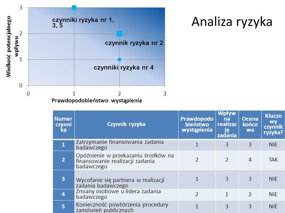 Analiza ryzyka ECORYS Copyright ®9 czynniki ryzyka nr 1, 3, 5 czynnik ryzyka nr 2 czynniki ryzyka nr 4 Numer czynni ka Czynnik ryzyka Prawdopodo bieńs