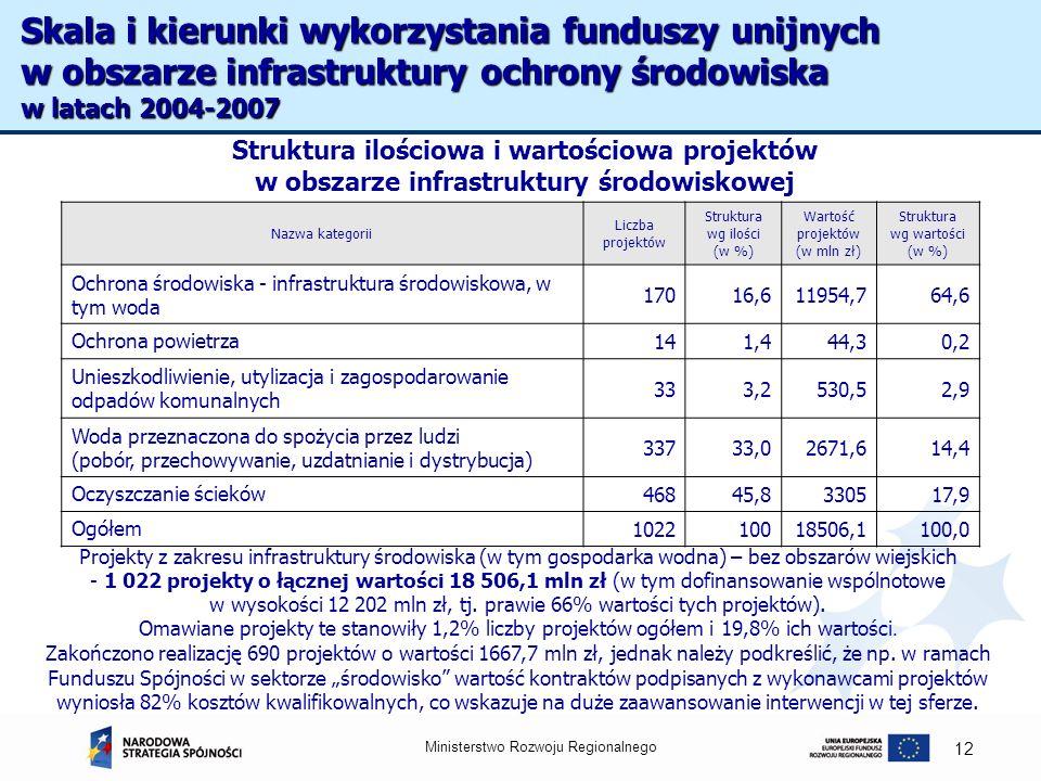 Ministerstwo Rozwoju Regionalnego 12 Struktura ilościowa i wartościowa projektów w obszarze infrastruktury środowiskowej Nazwa kategorii Liczba projek