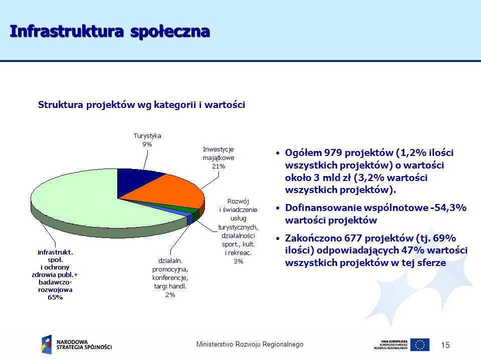 Ministerstwo Rozwoju Regionalnego 15 Struktura projektów wg kategorii i wartości Ogółem 979 projektów (1,2% ilości wszystkich projektów) o wartości ok
