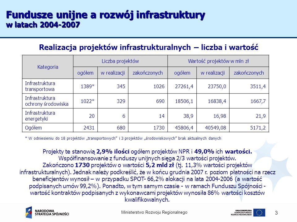 Ministerstwo Rozwoju Regionalnego 3 Fundusze unijne a rozwój infrastruktury w latach 2004-2007 Realizacja projektów infrastrukturalnych – liczba i war