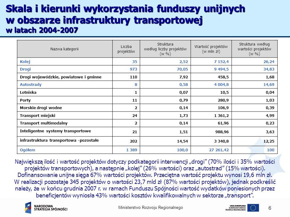 Ministerstwo Rozwoju Regionalnego 7 Struktura projektów według wartości w ramach infrastruktury transportowej w podziale na podkategorie interwencji (w %) Źródło: Obliczenia własne na podstawie bazy MRR Skala i kierunki wykorzystania funduszy unijnych w obszarze infrastruktury transportowej w latach 2004-2007