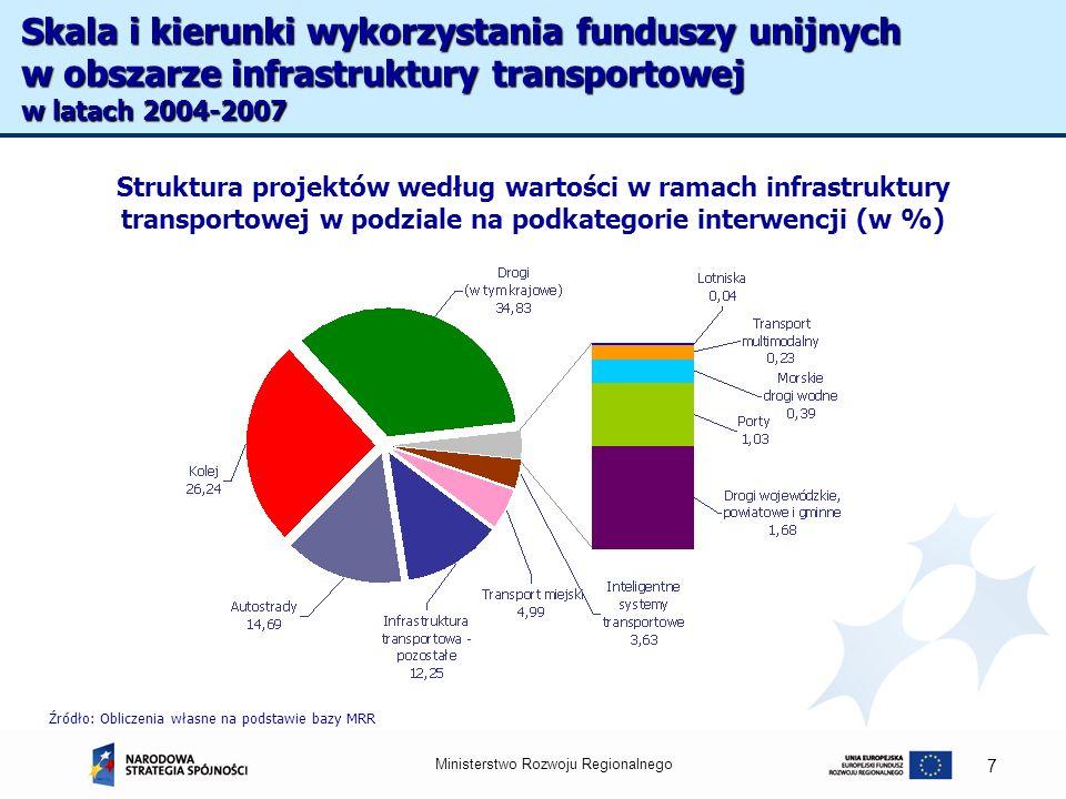 Ministerstwo Rozwoju Regionalnego 7 Struktura projektów według wartości w ramach infrastruktury transportowej w podziale na podkategorie interwencji (