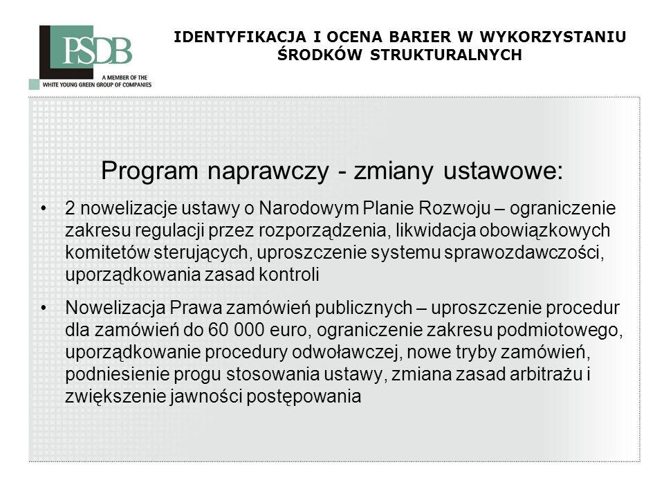 IDENTYFIKACJA I OCENA BARIER W WYKORZYSTANIU ŚRODKÓW STRUKTURALNYCH Program naprawczy - zmiany ustawowe: 2 nowelizacje ustawy o Narodowym Planie Rozwo