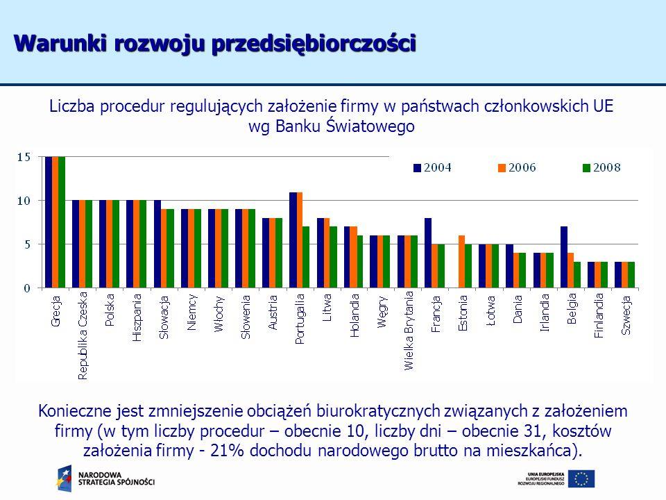 Liczba procedur regulujących założenie firmy w państwach członkowskich UE wg Banku Światowego Konieczne jest zmniejszenie obciążeń biurokratycznych zw