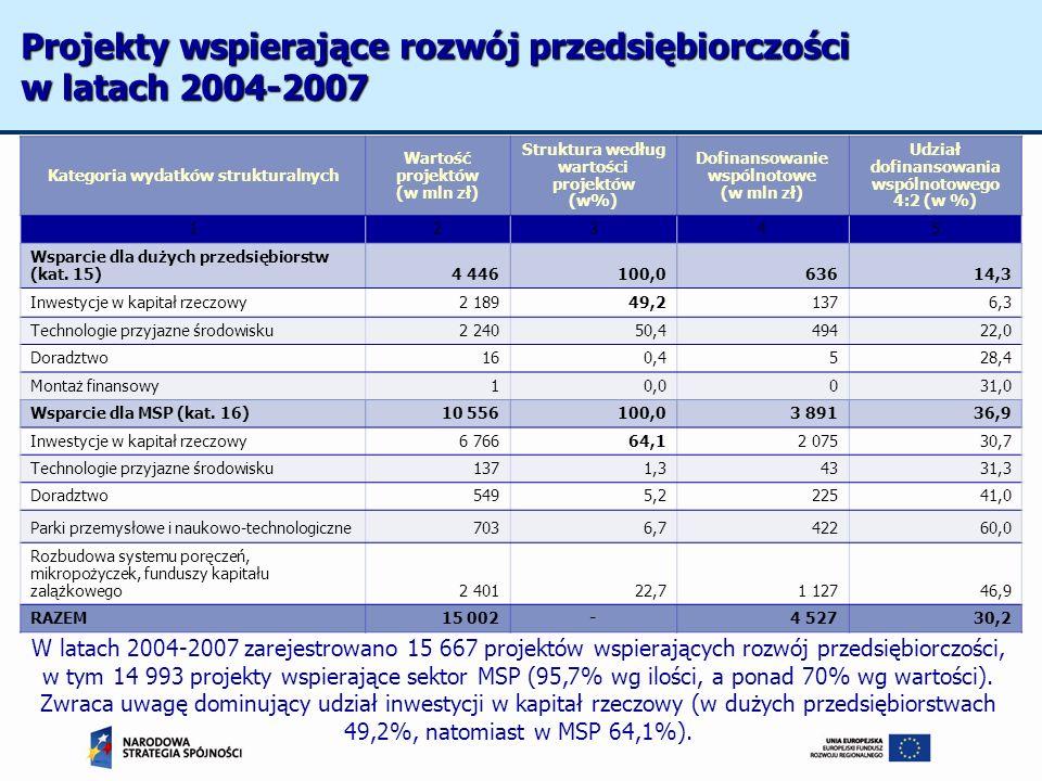 Kategoria wydatków strukturalnych Wartość projektów (w mln zł) Struktura według wartości projektów (w%) Dofinansowanie wspólnotowe (w mln zł) Udział d