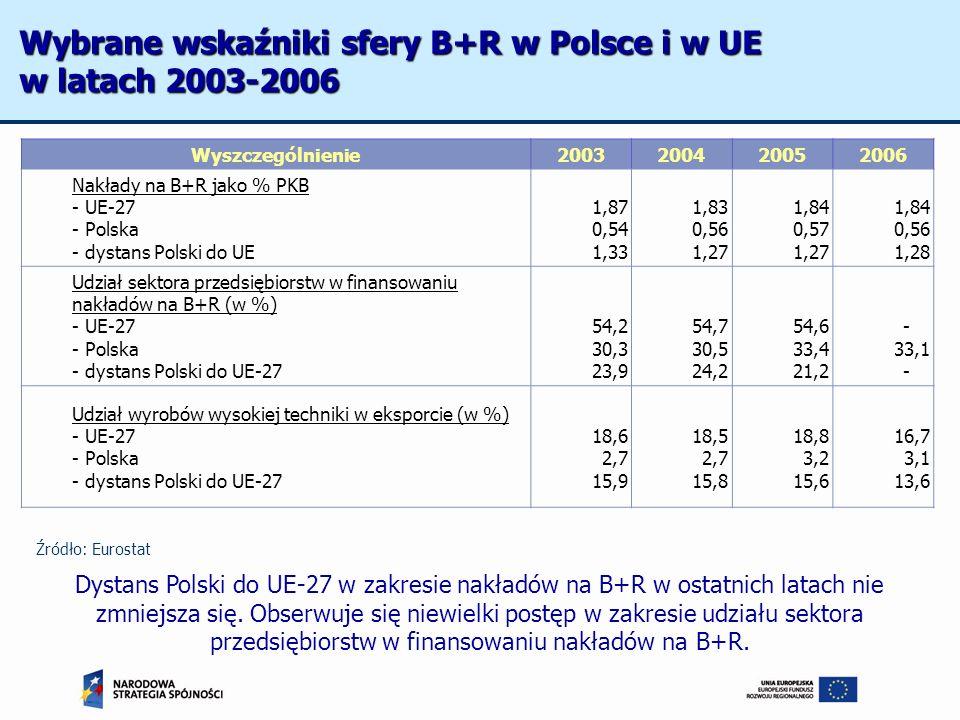 Wyszczególnienie2003200420052006 Nakłady na B+R jako % PKB - UE-27 - Polska - dystans Polski do UE 1,87 0,54 1,33 1,83 0,56 1,27 1,84 0,57 1,27 1,84 0