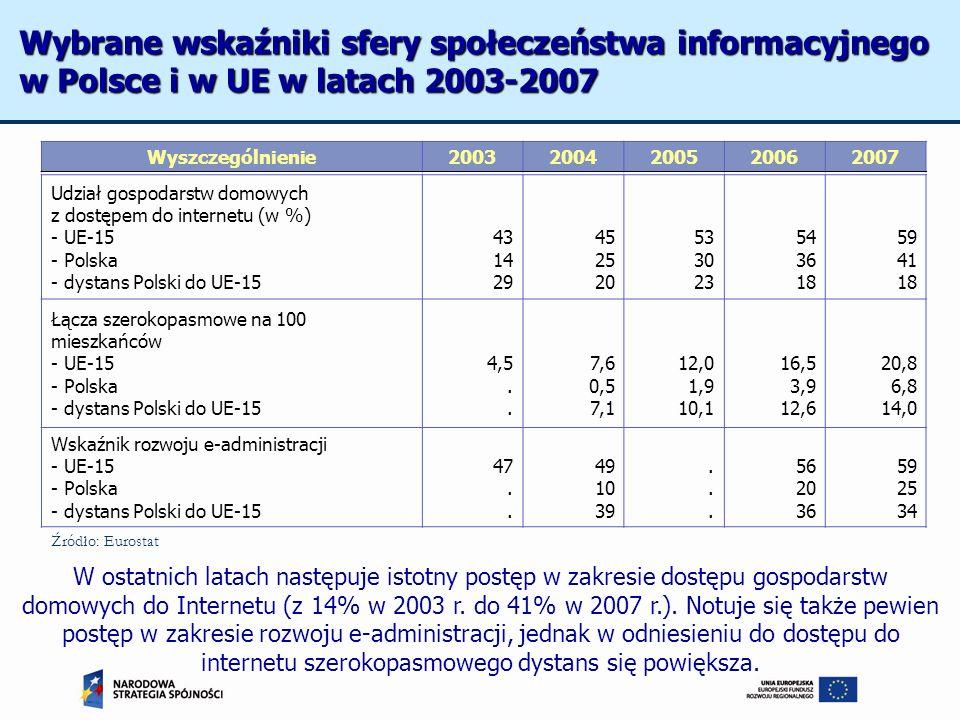 Wyszczególnienie20032004200520062007 Udział gospodarstw domowych z dostępem do internetu (w %) - UE-15 - Polska - dystans Polski do UE-15 43 14 29 45