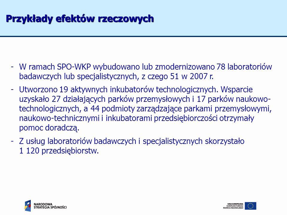 -W ramach SPO-WKP wybudowano lub zmodernizowano 78 laboratoriów badawczych lub specjalistycznych, z czego 51 w 2007 r. -Utworzono 19 aktywnych inkubat