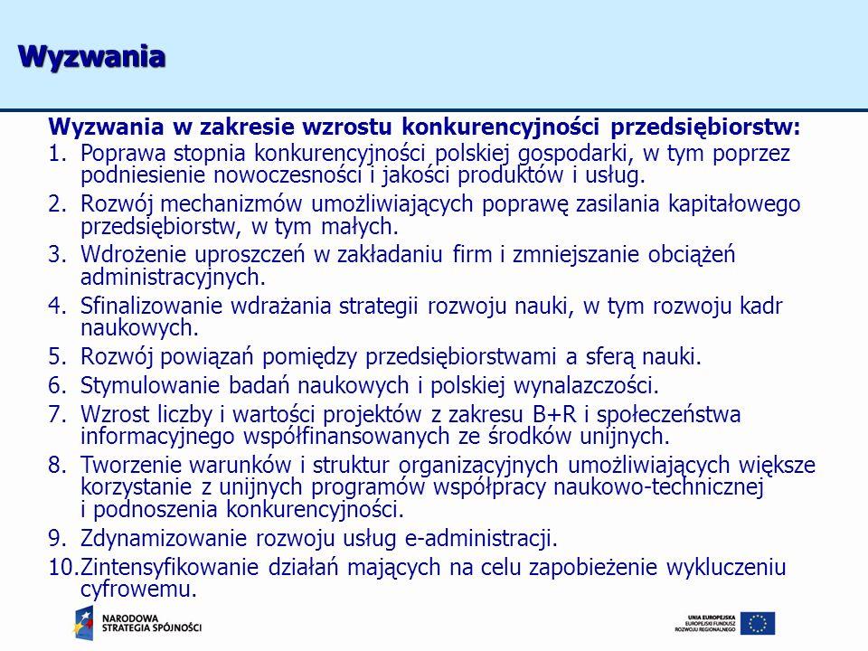 Wyzwania w zakresie wzrostu konkurencyjności przedsiębiorstw: 1.Poprawa stopnia konkurencyjności polskiej gospodarki, w tym poprzez podniesienie nowoc