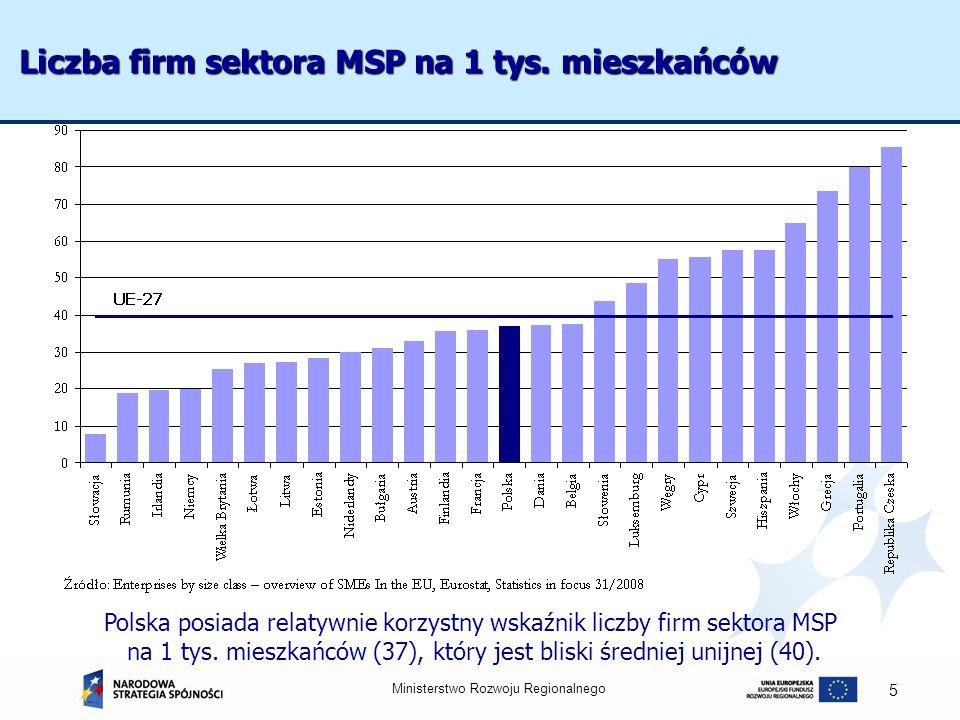 Ministerstwo Rozwoju Regionalnego 5 Liczba firm sektora MSP na 1 tys. mieszkańców Polska posiada relatywnie korzystny wskaźnik liczby firm sektora MSP