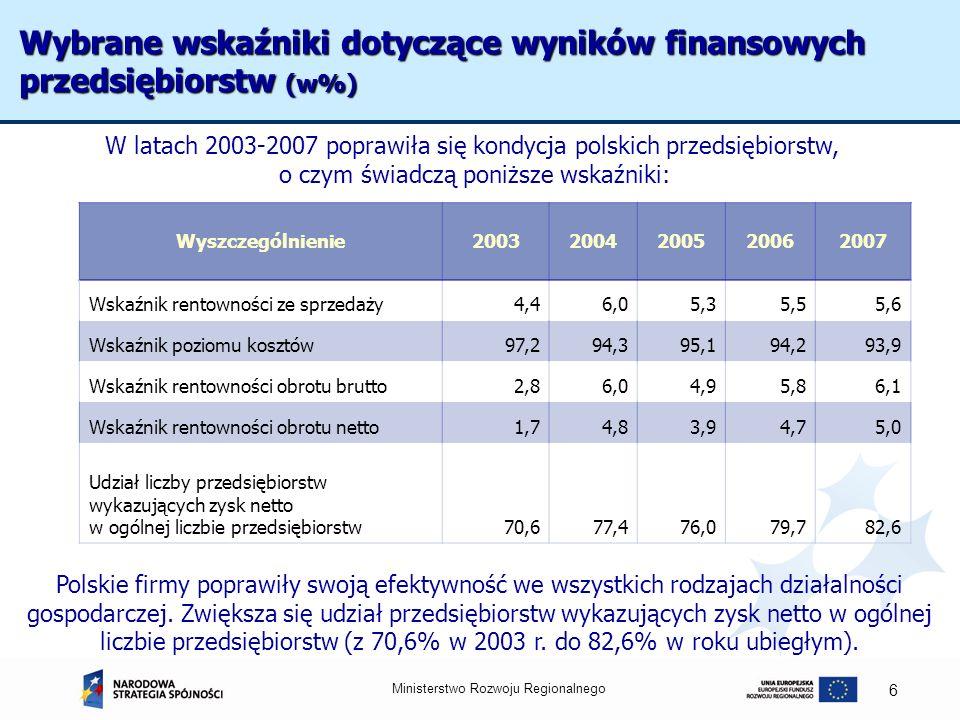 Ministerstwo Rozwoju Regionalnego 6 Wybrane wskaźniki dotyczące wyników finansowych przedsiębiorstw (w%) Wyszczególnienie20032004200520062007 Wskaźnik