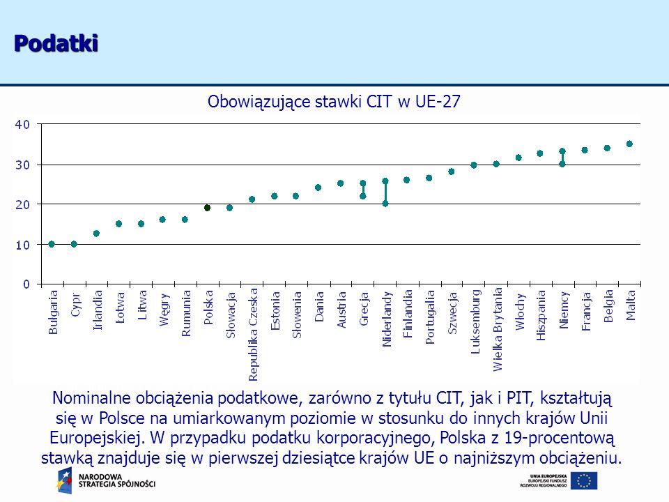 Obowiązujące stawki CIT w UE-27 Źródło: http://www.worldwide-tax.com Nominalne obciążenia podatkowe, zarówno z tytułu CIT, jak i PIT, kształtują się w