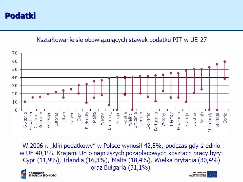 Kształtowanie się obowiązujących stawek podatku PIT w UE-27 Źródło: http://www.worldwide-tax.com W 2006 r. klin podatkowy w Polsce wynosił 42,5%, podc