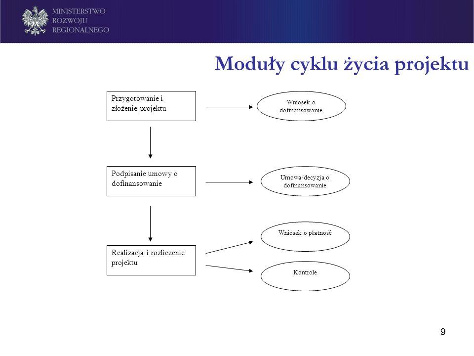 9 Moduły cyklu życia projektu Przygotowanie i złożenie projektu Wniosek o dofinansowanie Podpisanie umowy o dofinansowanie Umowa/decyzja o dofinansowa