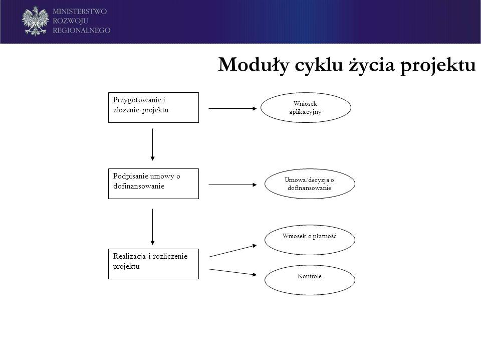 Moduły cyklu życia projektu Przygotowanie i złożenie projektu Wniosek aplikacyjny Podpisanie umowy o dofinansowanie Umowa/decyzja o dofinansowanie Rea