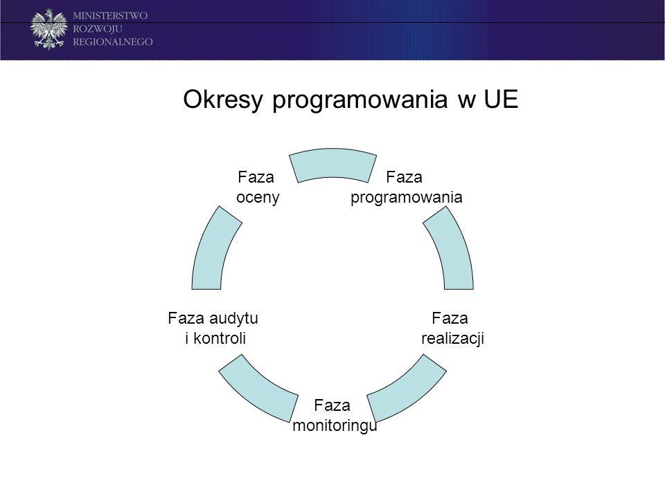 Okresy programowania - wg dokumentów Strategie strategiczne wytyczne, akty prawne Wytyczne, rozporządzenia Raporty, wytyczne, zalecenia Dokumenty pokontrolne Raport ewaluacyjne