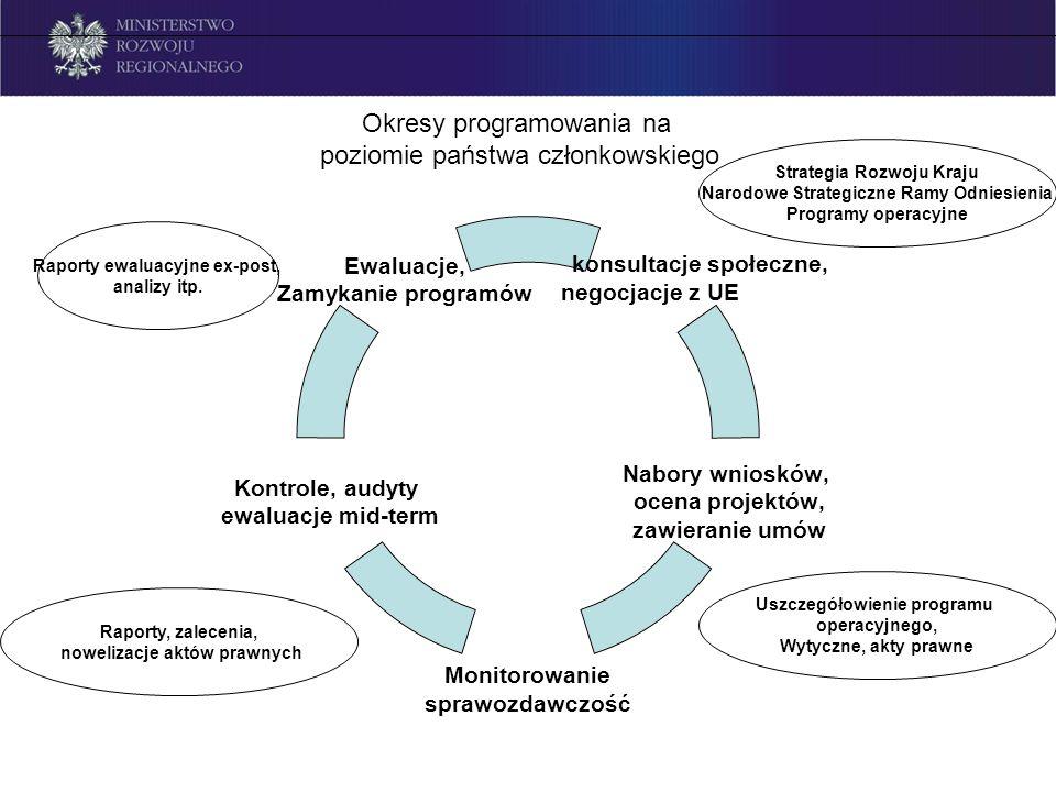 Okresy programowania na poziomie państwa członkowskiego konsu ltacje społeczne, negoc jacje z UE Nabory wniosków, ocena projektów, zawieranie umów Mon