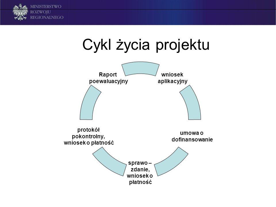 Cykl życia projektu wniosek aplikacyjny umowa o dofinansowanie sprawo – zdanie, wniosek o płatność protokół pokontrolny, wniosek o płatność Raport poewaluacyjny