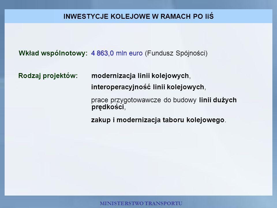 INWESTYCJE KOLEJOWE W RAMACH PO IiŚ 4 863,0 Wkład wspólnotowy: 4 863,0 mln euro (Fundusz Spójności) Rodzaj projektów: modernizacja linii kolejowych, i