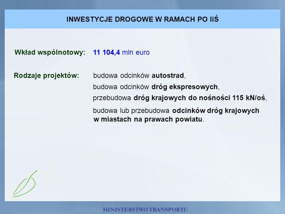 INWESTYCJE DROGOWE W RAMACH PO IiŚ 11 104,4 Wkład wspólnotowy: 11 104,4 mln euro Rodzaje projektów: budowa odcinków autostrad, budowa odcinków dróg ek