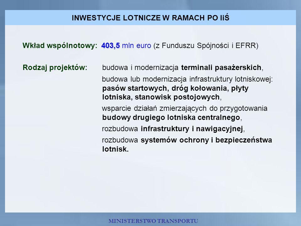 INWESTYCJE LOTNICZE W RAMACH PO IiŚ 403,5 Wkład wspólnotowy: 403,5 mln euro (z Funduszu Spójności i EFRR) Rodzaj projektów: budowa i modernizacja term