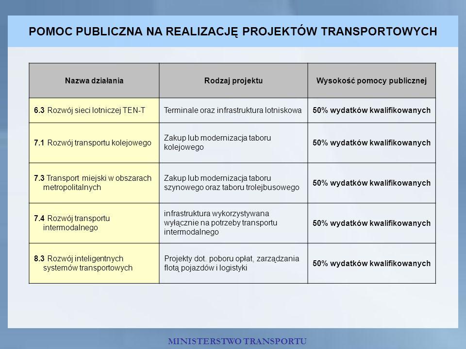 POMOC PUBLICZNA NA REALIZACJĘ PROJEKTÓW TRANSPORTOWYCH Nazwa działaniaRodzaj projektuWysokość pomocy publicznej 6.3 Rozwój sieci lotniczej TEN-TTermin