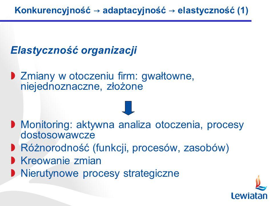 Elastyczność organizacji Zmiany w otoczeniu firm: gwałtowne, niejednoznaczne, złożone Monitoring: aktywna analiza otoczenia, procesy dostosowawcze Różnorodność (funkcji, procesów, zasobów) Kreowanie zmian Nierutynowe procesy strategiczne Konkurencyjność adaptacyjność elastyczność (1)
