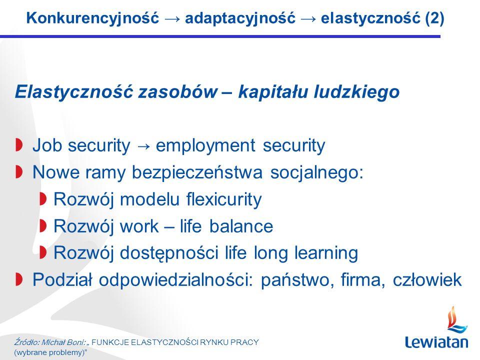 Elastyczność zasobów – kapitału ludzkiego Job security employment security Nowe ramy bezpieczeństwa socjalnego: Rozwój modelu flexicurity Rozwój work