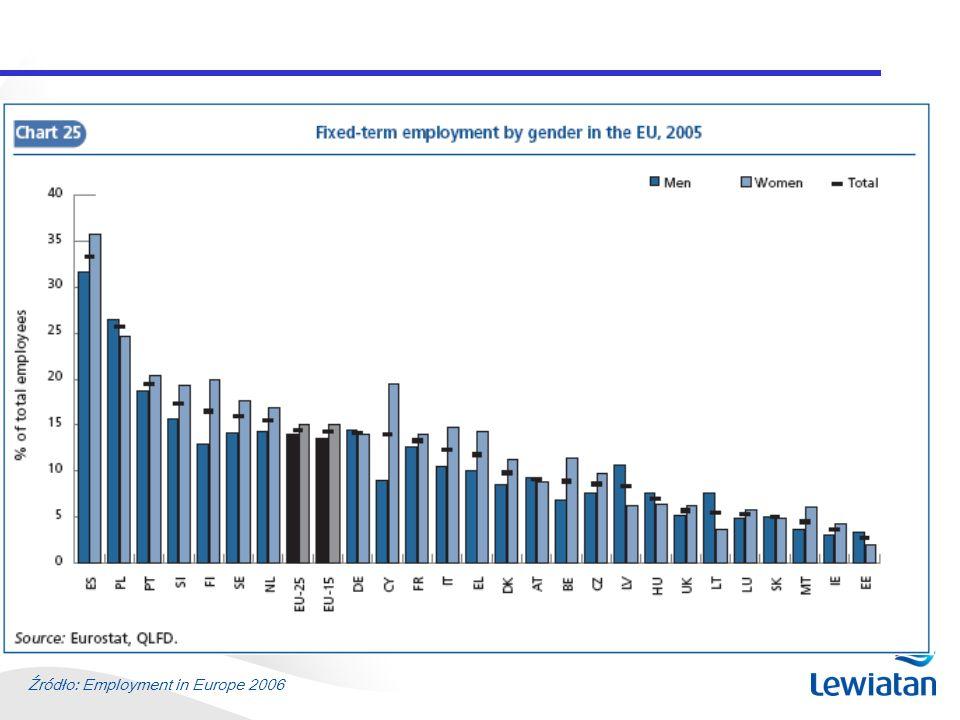 Źródło: Employment in Europe 2006