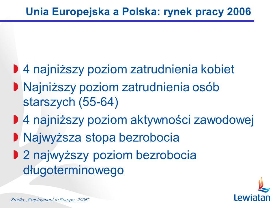 Unia Europejska a Polska: rynek pracy 2006 4 najniższy poziom zatrudnienia kobiet Najniższy poziom zatrudnienia osób starszych (55-64) 4 najniższy poz
