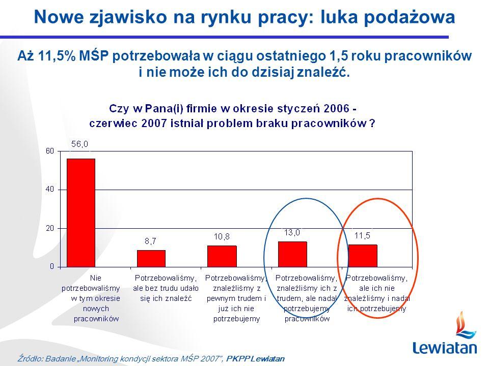 Źródło: Badanie Monitoring kondycji sektora MŚP 2007, PKPP Lewiatan Nowe zjawisko na rynku pracy: luka podażowa Aż 11,5% MŚP potrzebowała w ciągu ostatniego 1,5 roku pracowników i nie może ich do dzisiaj znaleźć.