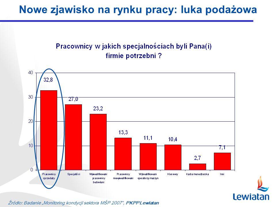 Źródło: Badanie Monitoring kondycji sektora MŚP 2007, PKPP Lewiatan Nowe zjawisko na rynku pracy: luka podażowa