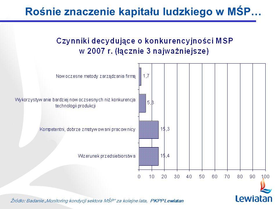 Rośnie znaczenie kapitału ludzkiego w MŚP… Źródło: Badanie Monitoring kondycji sektora MŚP za kolejne lata, PKPP Lewiatan