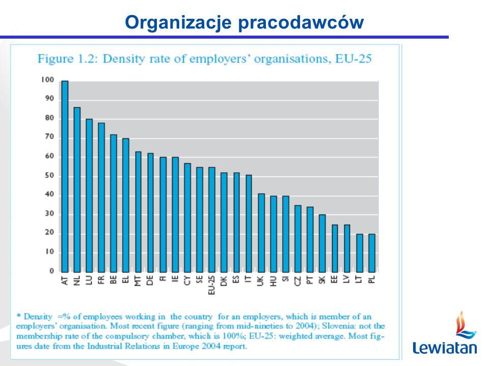 Zagrożenia elastyczności zasobów pracy Segmentacja rynku pracy (pracownicy trwale rotacyjni, nieciągłość pracy – norma, wpływ na przyszłą emeryturę) Specyficzna dyskryminacja kobiet na rynku pracy Niepełne wykorzystanie potencjału kobiet (słaby rozwój usług) Trudny start zawodowy i restarting Obawa o karierę hamuje rozwój funkcji rodzinnych (dzietność, korzystanie z urlopów wychowawczych) Brak komfortu/krótszy staż zawodowy Wymuszona elastyczność Przymus umów cywilno-prawnych, umów na czas określony sztuczne samozatrudnienie Problem klina podatkowego a zatrudnienie przy pracach prostych w szarej strefie Wczesne wychodzenie z rynku pracy (pozór elastyczności) Łatwość wypychania starszych z pracy Brak warunków dla dopasowania kwalifikacji Osłabienie stabilności systemu emerytalnego Źródło: Michał Boni: FUNKCJE ELASTYCZNOŚCI RYNKU PRACY (wybrane problemy)