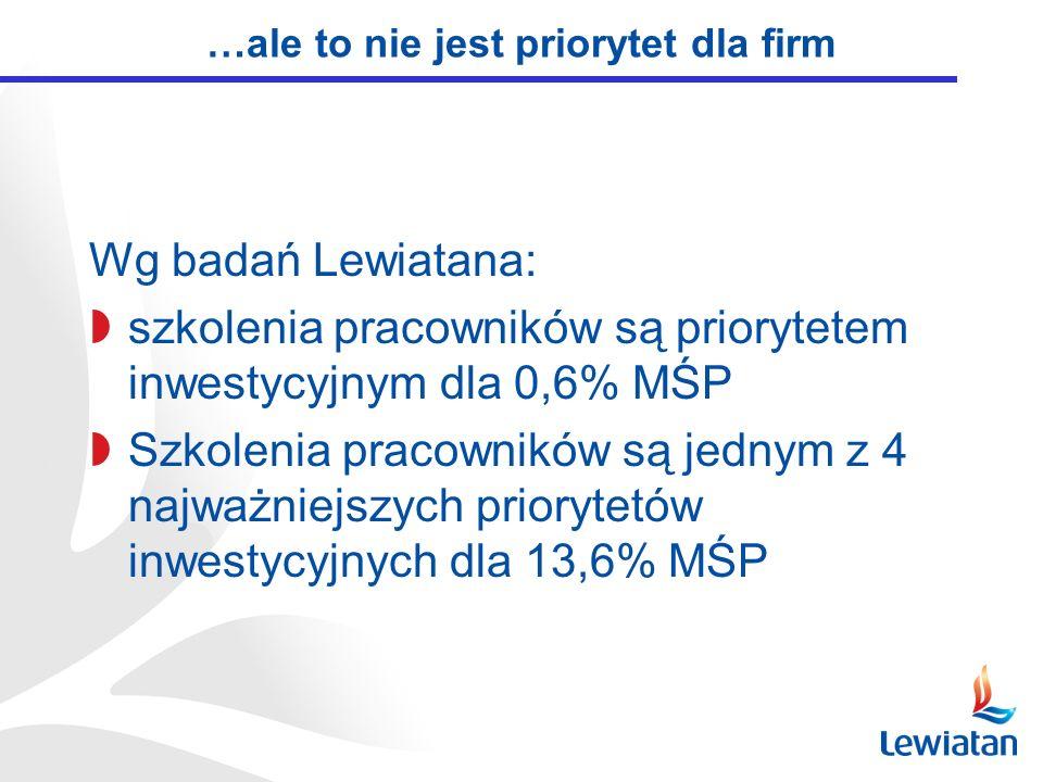 …ale to nie jest priorytet dla firm Wg badań Lewiatana: szkolenia pracowników są priorytetem inwestycyjnym dla 0,6% MŚP Szkolenia pracowników są jednym z 4 najważniejszych priorytetów inwestycyjnych dla 13,6% MŚP