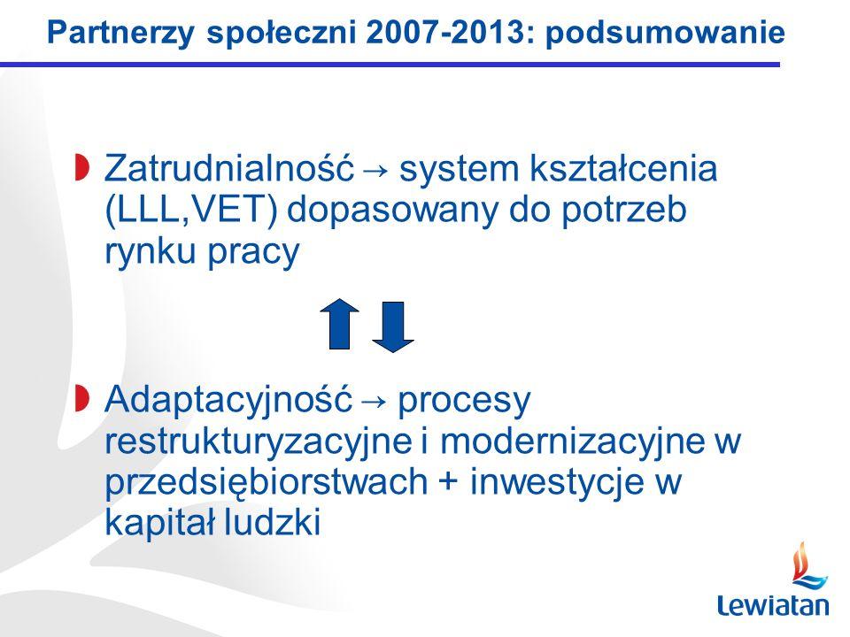 Partnerzy społeczni 2007-2013: podsumowanie Zatrudnialność system kształcenia (LLL,VET) dopasowany do potrzeb rynku pracy Adaptacyjność procesy restrukturyzacyjne i modernizacyjne w przedsiębiorstwach + inwestycje w kapitał ludzki
