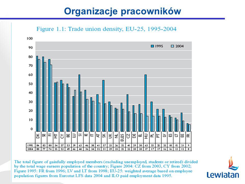 Cechy wspólne Rozproszone struktury (KT: 4 organizacje pracodawców, 3 związki zawodowe) Relatywnie silne struktury krajowe, ale słabe i bardzo słabe struktury regionalne Trudności z dotarciem do sektora prywatnego, zwłaszcza MŚP Stosunkowo mała ilość układów zbiorowych - dominuje dialog trójstronny Koncentracja na tradycyjnie pojętych funkcjach